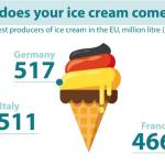 Eurostat: România este al nouălea producător de îngheţată din Uniunea Europeană