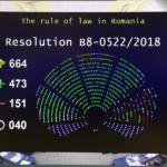Parlamentul European a adoptat cu largă majoritate rezoluția privind statul de drept în România